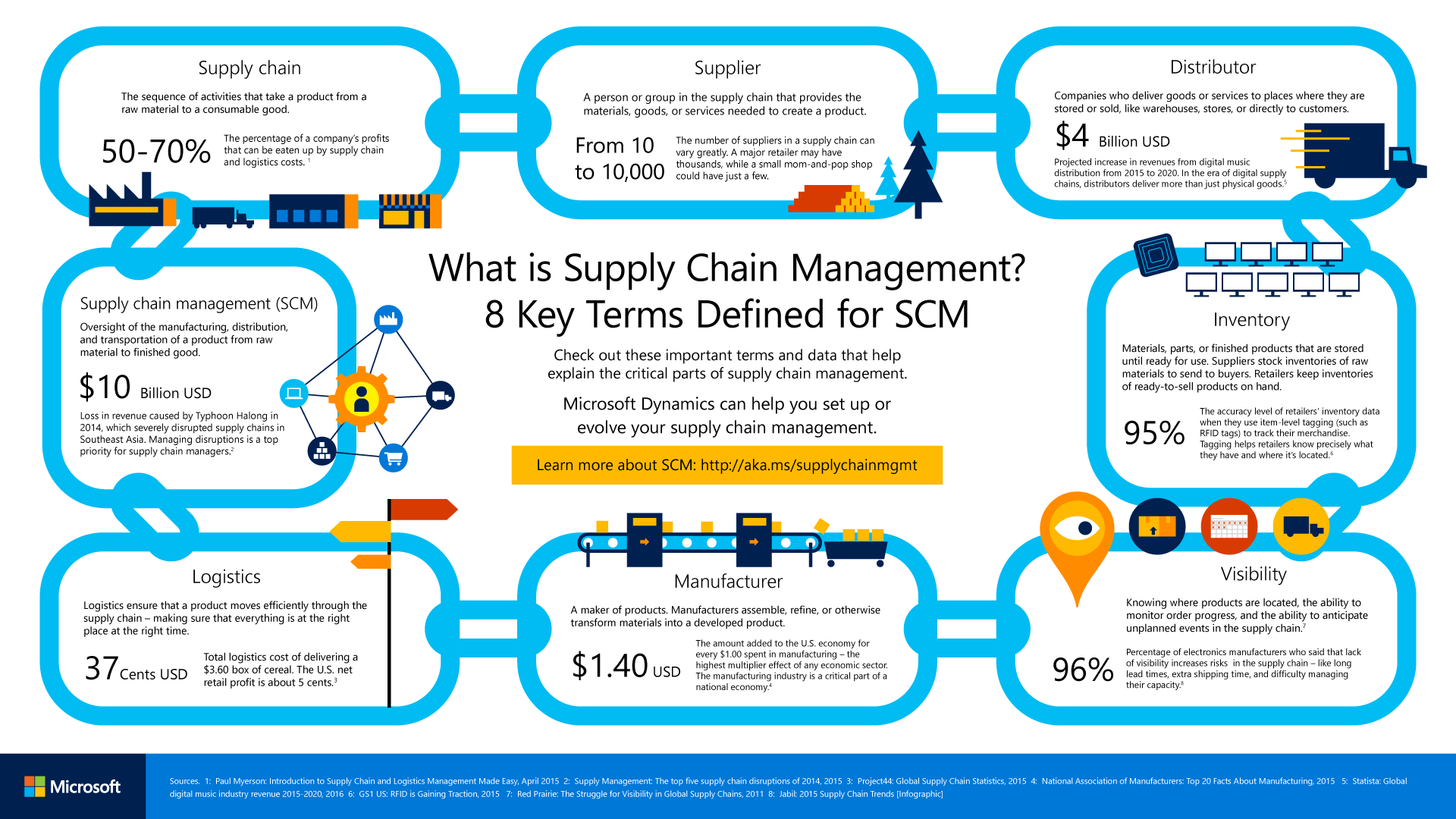 Supply Chain Management and the Internet of Things
