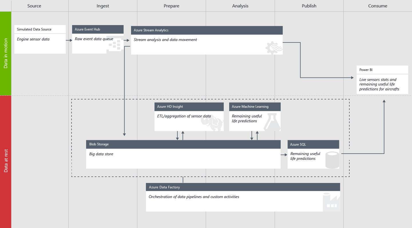 Technical Guide To The Cortana Analytics Solution Template For Diagram Of A Model Airplane Engine