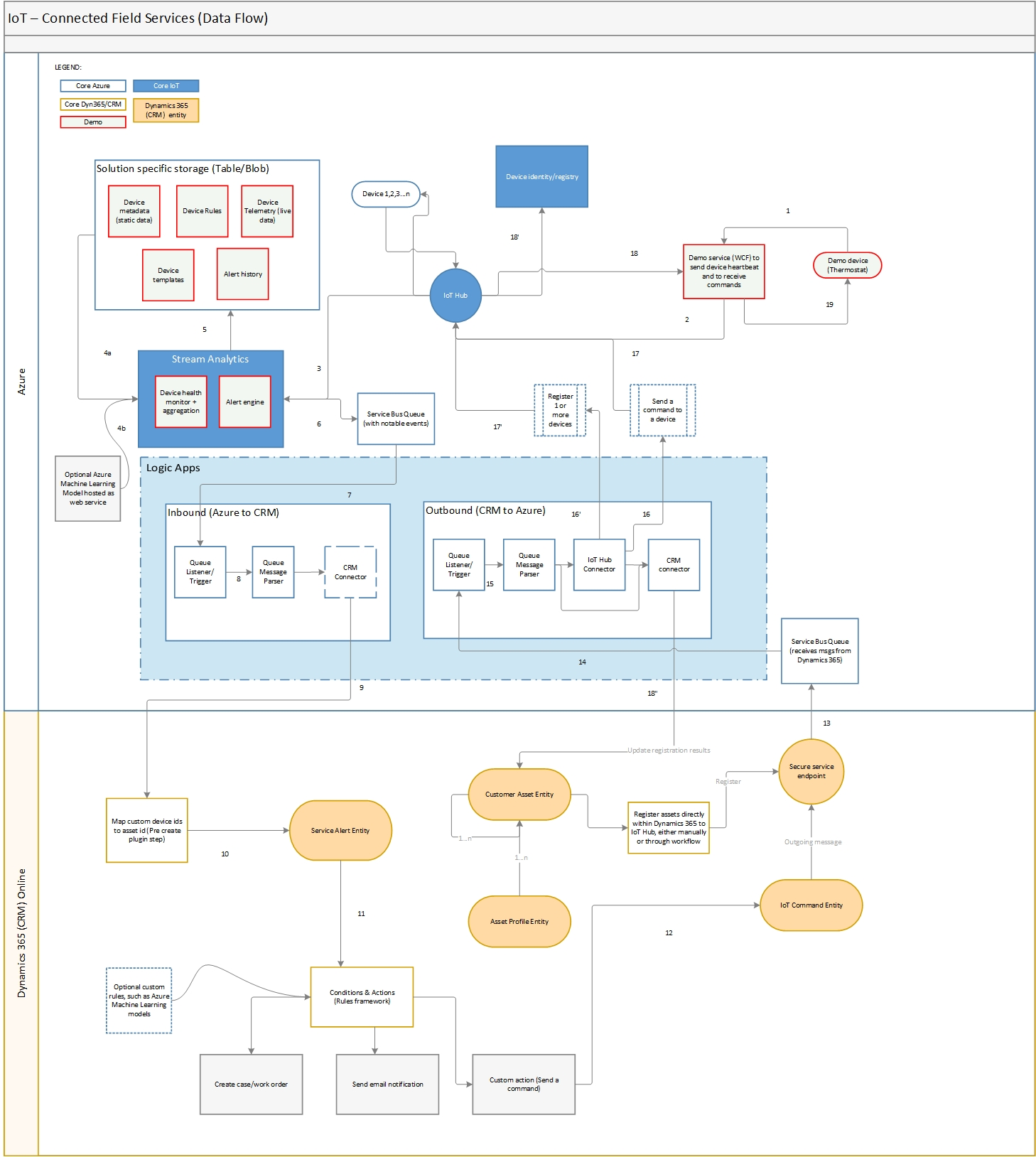 Connected Field Service Architecture Developer Guide For Dynamics Engine Flow Diagram It Details Each Information Its Direction And Relative Order A Standard Installation Of 365